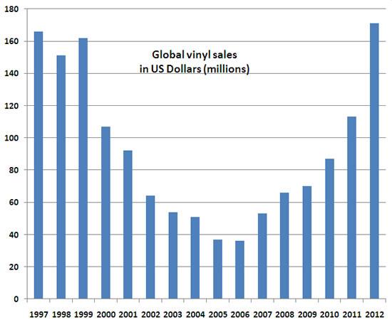 Global vinyl sales chart